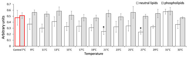 Levels of diene conjugates in neutral lipids (heptane fraction) and phospholipids (isopropanol fraction) in Lake Shira G. lacustris amphipods during exposure to gradual temperature increase (1 °C/h).