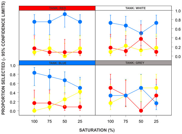 The relationships between tank colour, background colour and shading on food choice in the sea turtle Chelonia mydas.