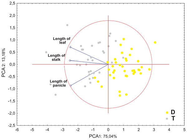 Ordination diagrams of the Principal Component Analysis (PCA) of cytotypes of F.amethystina based on the length of the leaf, stalk and panicle.