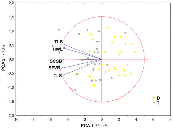 Ordination diagrams of Principal Component Analysis (PCA) of cytotypes of F. amethystina based on five morphometric traits of leaf cross-sections.