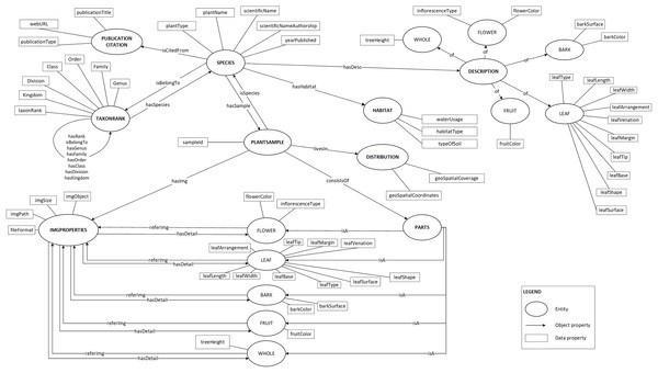 Proposed ontology schema.