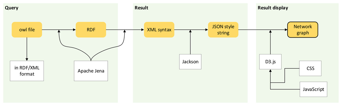 Plant data visualisation using network graphs [PeerJ]