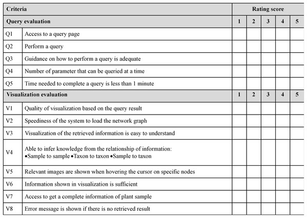 Sample of questionnaire for query and visualisation evaluation.