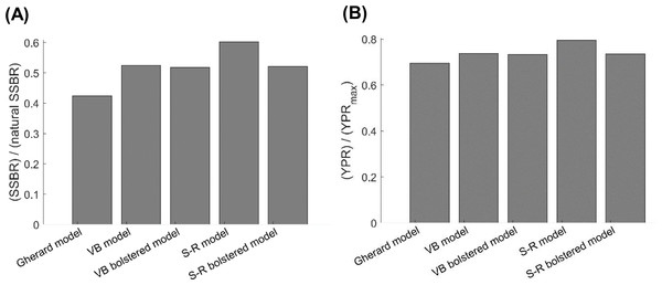 Consequences of using different growth models on (A) the current female SSBR over natural SSBR and (B) current YPR over Y PRmax of Gulf Corvina (Cynoscion othonopterus).