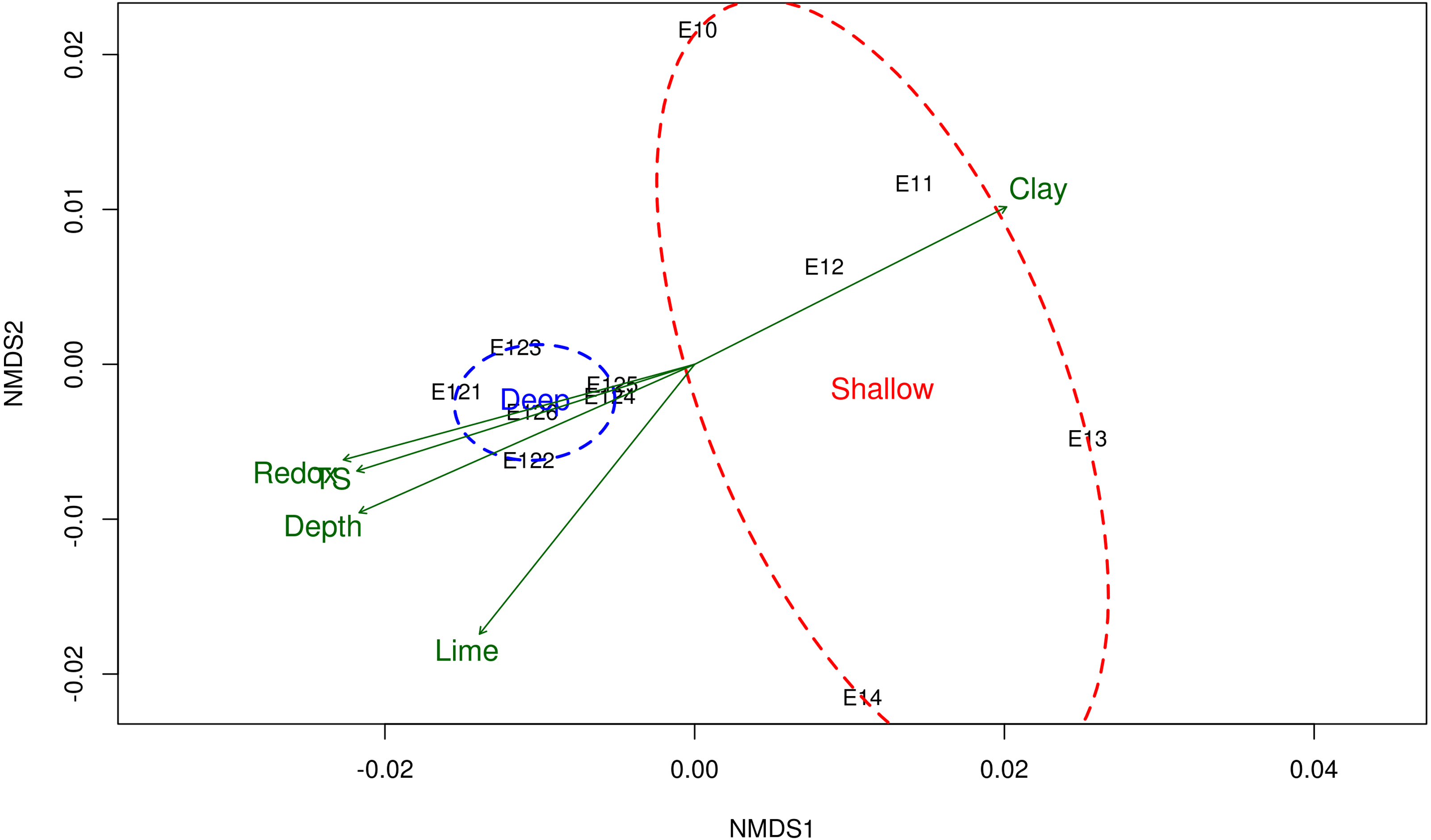 868d26224babc Assessment of the bacterial community structure in shallow and deep ...