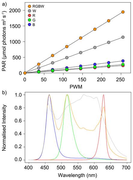 PAR output and spectral composition the LEDs.