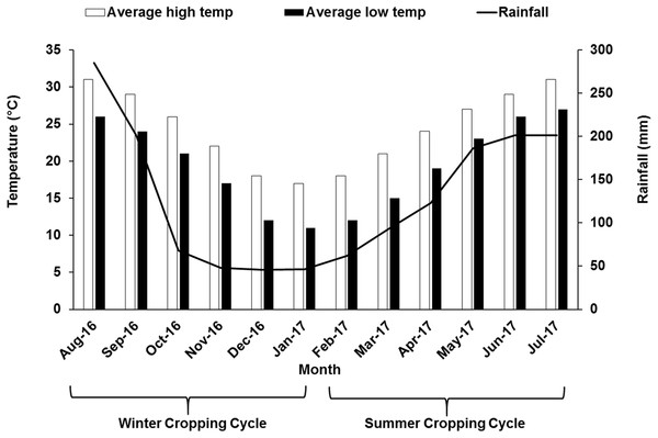 Monthly air temperature and rainfall of the experimental site during winter and summer cropping cycle.