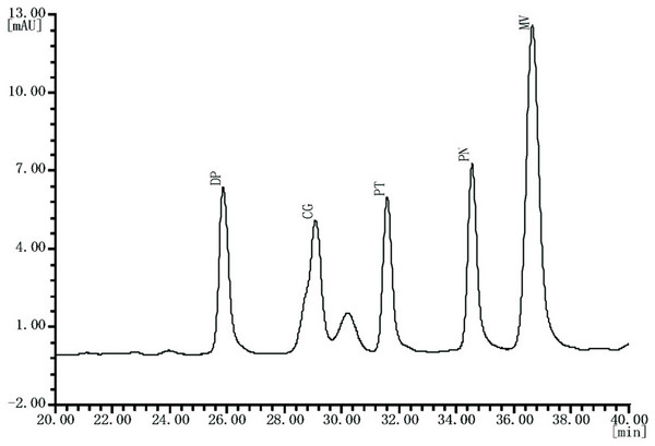 "Typical HPLC chromatogram of anthocyanin extracts recorded at 520 nm of ""Summer Black"" table grape."