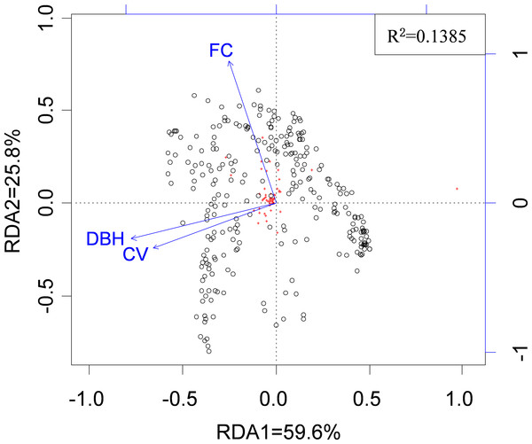 The relationship between spider species composition and environmental factors as revealed by RDA.