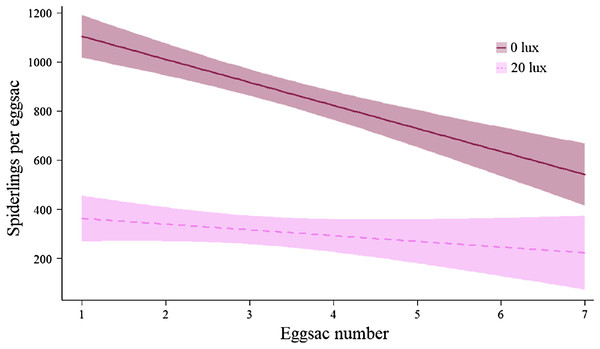 Effect of light treatment on the number of offspring produced by females.