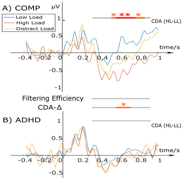 CDA waveforms for the low load (blue), high load (red), and distractor condition (yellow) for the comparison (A) and ADHD group (B).