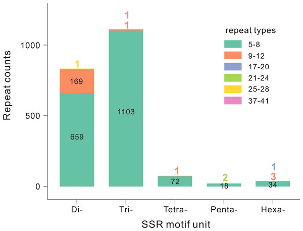 Distribution of SSR motifs and repeat types of T. grandis.