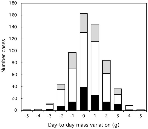 Variation and extent of day-to-day mass fluctuations in three classes of Florida Scrub-Jay. Black: females; white: males; grey: helpers.