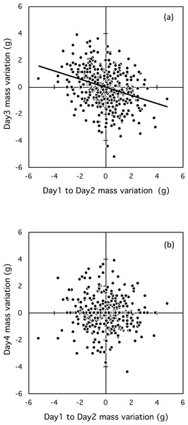 Relationship between mass fluctuation between two consecutive days and the second and third day (A) and the third and fourth day (B).