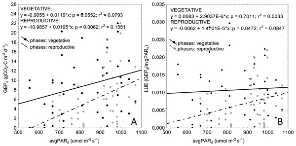Scatterplots of relationships between average daily PAR (PARd) and GEPd (A) as well as PARd and LUE (B) for vegetative and reproductive phases of plant development.