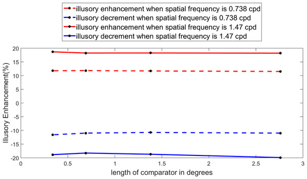 Perceived enhancement for different target lengths.