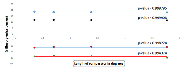Experimental data on % illusory enhancement as a function of length.
