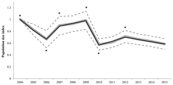 Imputed (grey continuous line) and predicted (black continuous line) population size indices estimated by the switching linear trend model for 92 Dupont's lark populations during the 2004–2015 period.