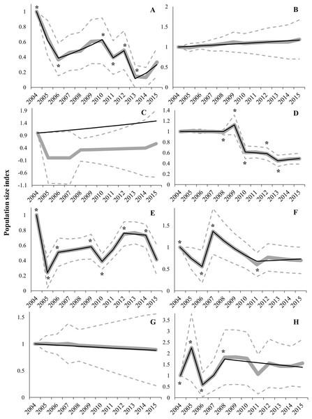 Imputed (grey continuous line) and predicted (black continuous line) population size indices estimated by switching linear trend models during the 2004–2015 period for each Autonomous Community.