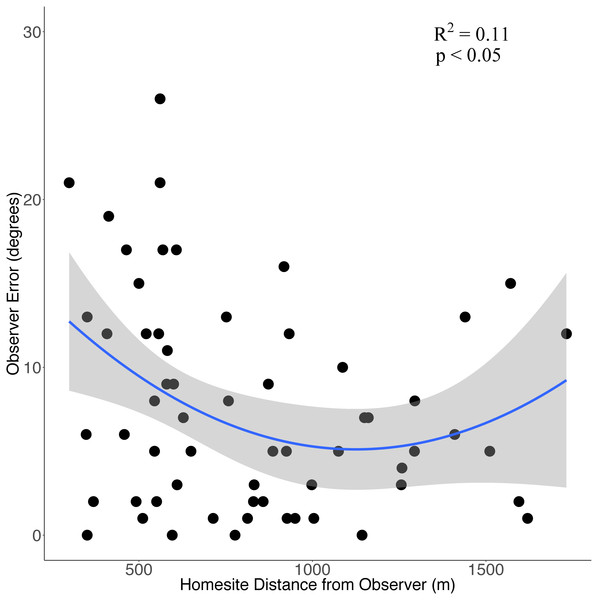 The relationship between observer error and distance (m) from homesites when conducting howl surveys of wolf homesites during June-August in the Greater Voyageurs Ecosystem.