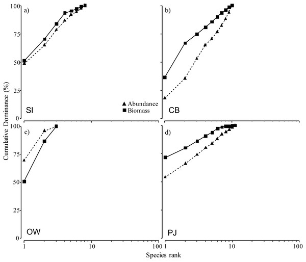 Abundance-biomass comparison (ABC) curves using cumulative dominance for infauna species for the four study sites at increasing distances from the finfish farm in Port Mouton Bay.