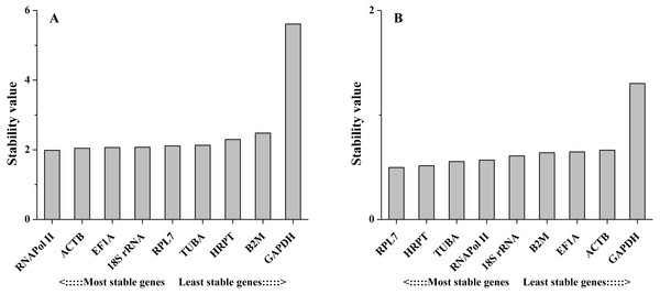 Stability values of the candidate reference genes in different tissues (A) and under salinity stress (B) analyzed by Comparative ΔCt method.