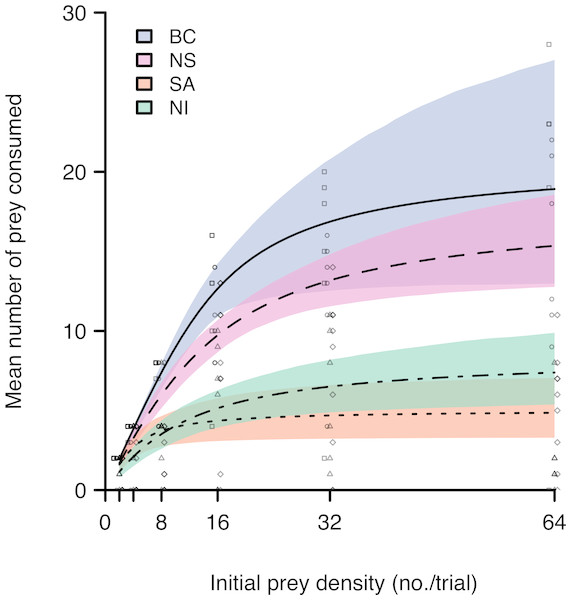 Functional response curves for European green crab preying on mussels (Mytilus spp.) in four regions.