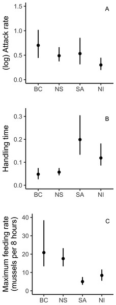Parameter estimates of attack rate a, handling time h, and maximum feeding rate 1/h T for European green crabs feeding on mussels.