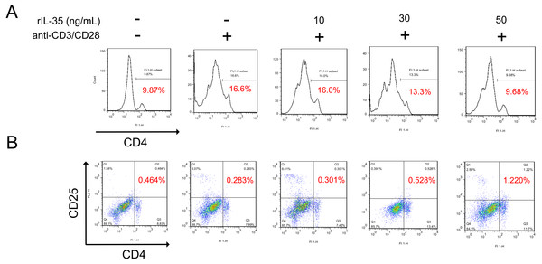 The phenotype of total CD4+ T cells and CD4+ CD25+ Tregs detected by FACS.