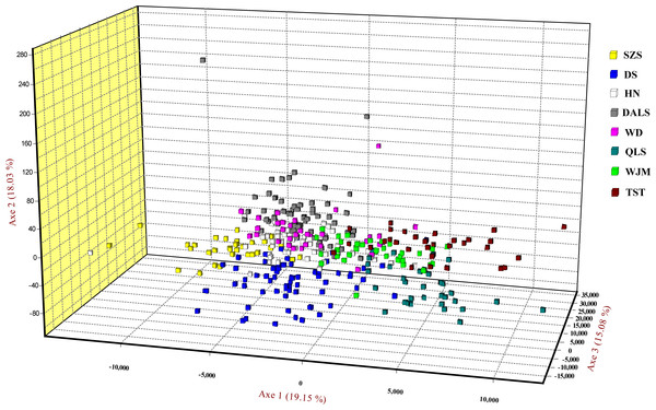 Factorial correspondence analysis performed for T. mongolica based on nuclear microsatellite loci.