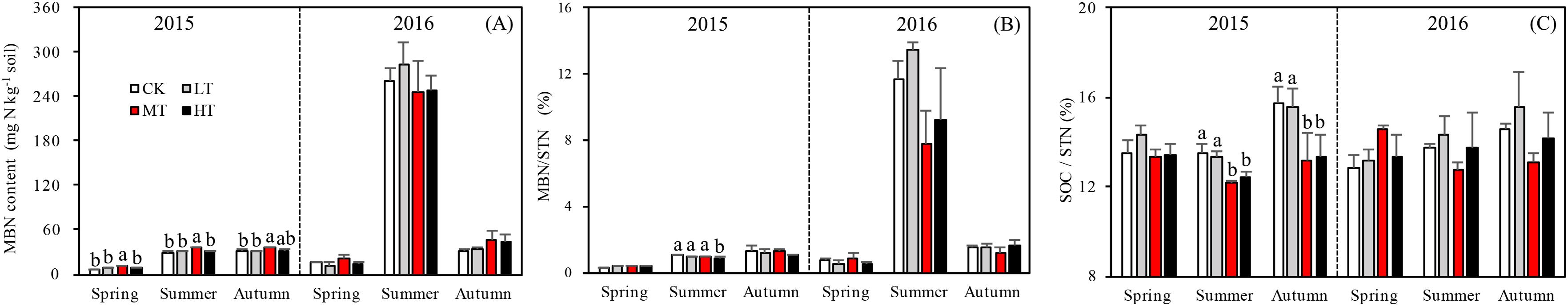 Dynamics of nitrogen and active nitrogen components across seasons