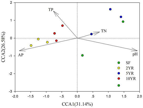 Canonical Correlation Analysis (CCA) of the abundance of sOTUs in bacterial community and soil environmental variables of the Eucalyptus and secondary forest.