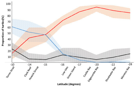 The latitudinal spread of the main genetic stocks on the Great Barrier Reef.