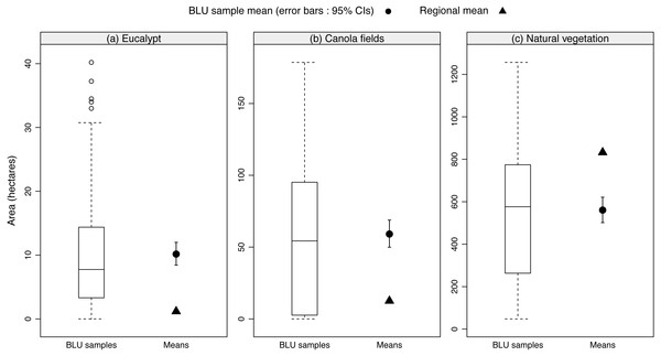 The relative availability of floral resources across BLUs compared to the regional average availability.