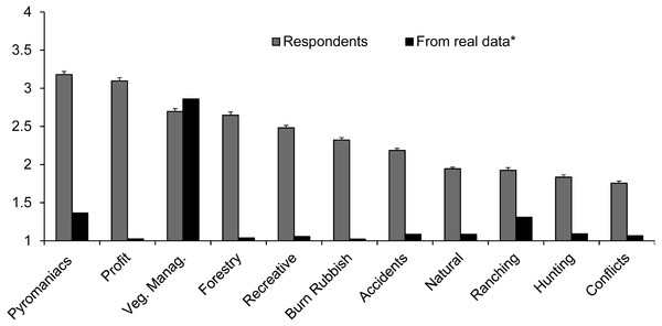 Frequency (mean±standard error) of specific fire causes as perceived by respondents.