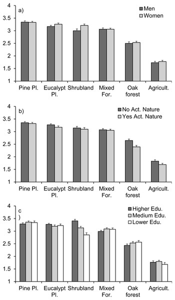 Respondents' perception of the ignition risk of different types of vegetation according to (A) men vs. women, (B) people that perform activities in nature or not, and (C) different educational levels.