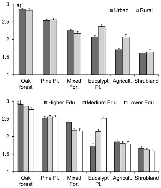 Respondents' perception of the value of vegetation types, as estimated by the importance of the loss in case of destruction by fire, for (A) urban vs. rural areas and (B) different educational levels.