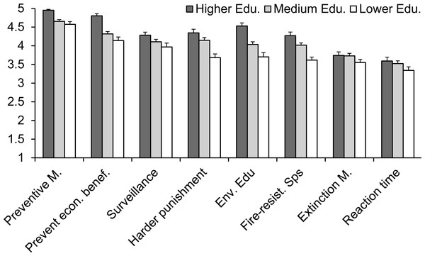 Respondents' perception of the importance of improving different administrative measures to better suppress wildfires for people with different educational levels.