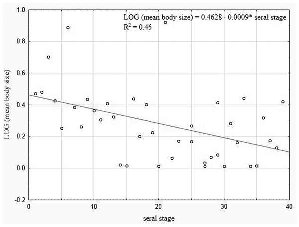Linear regression for Coleoptera in lakes.