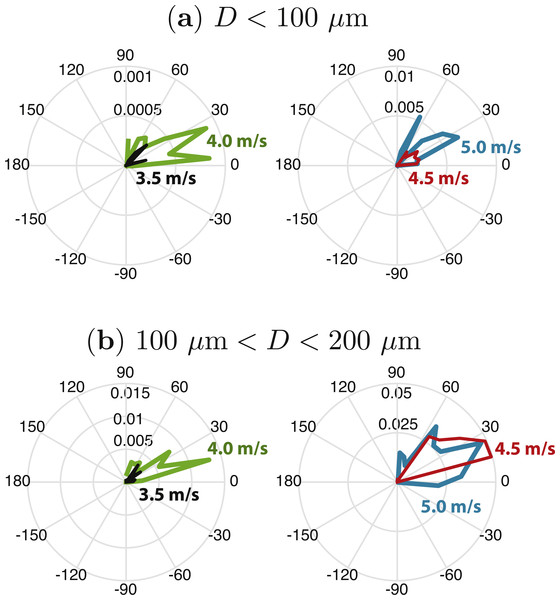 Momentum flux as a function of angle for droplets with diameters (A) D < 100 µm and (B) 100 µm <D< 200 µm, at four wind speeds (U = 3.5, 4.0, 4.5, and 5.0 m/s at 2.5 cm height).