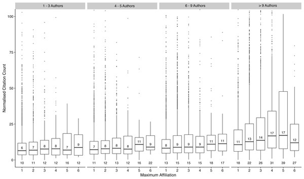 Boxplots of citation counts stratified by author number and maximum affiliation