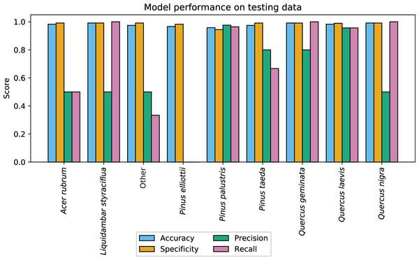 CCB-ID model performance.
