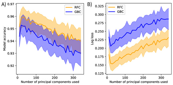Spectral variance and model performance.