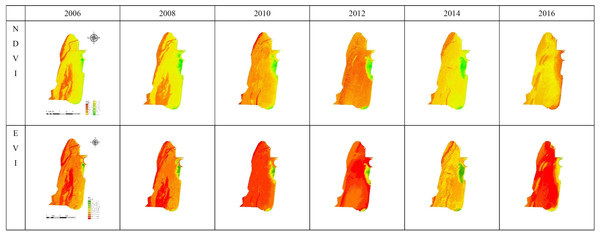 Image classification derived from NDVI and EVI.