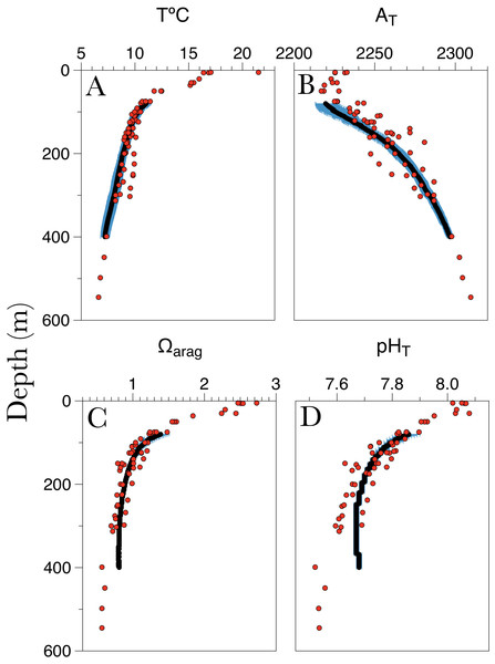 Water column profiles for (A) temperature (T°C), (B) total alkalinity (AT), (C) aragonite saturation (Ωarag) and (D) pHT(total scale) in the study site plotted against depth.