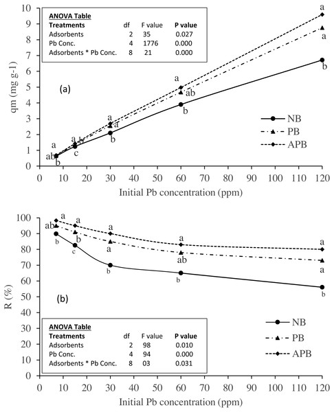 Effect of adsorbent types on (A) Pb adsorption and (B) Pb removal (%) at equilibrium under various levels of Pb contaminated aqueous solution (adsorbent dose one g per 100 ml; contact time 120 minutes).