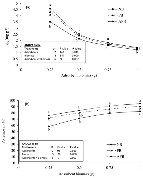 Effect of adsorbent types on (A) Pb adsorption and (B) Pb removal (%) at equilibrium under various doses of the adsorbents in 100 ml Pb contaminated aqueous solution (Pb concentration 15 ppm; contact time 120 min).