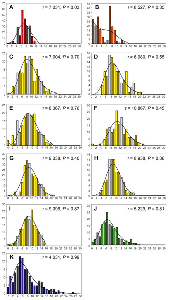Mismatch distributions of local populations of Provanna gastropods, with number of mismatches plotted on horizontal axes and frequency plotted on vertical axes.
