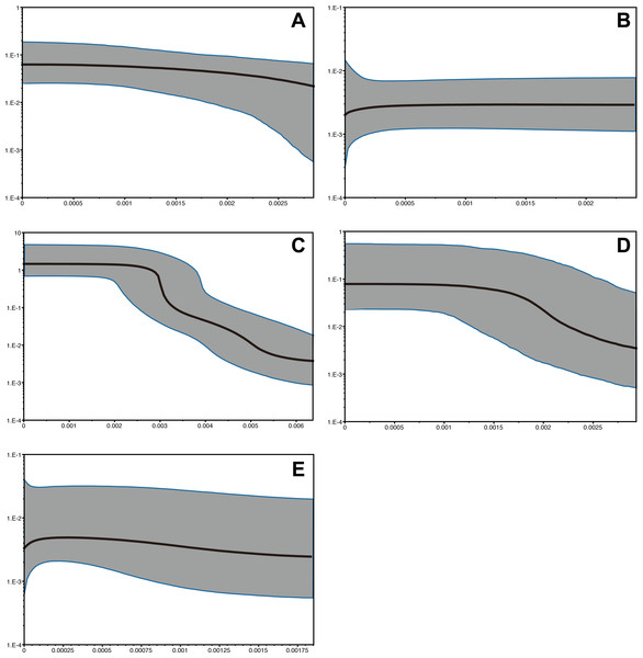 Bayesian skyline plots of Provanna gastropods, with time or mutations per sites plotted on the horizontal axis and generation-scaled effective population size on the vertical axis.