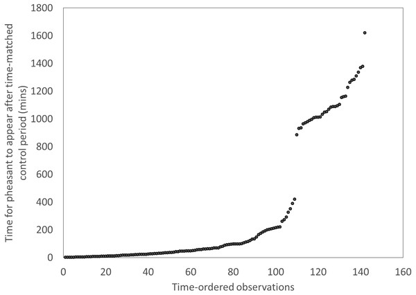 Distributions of the times for pheasants to appear after a time-matched control period, showing a clear break after ∼420 mins